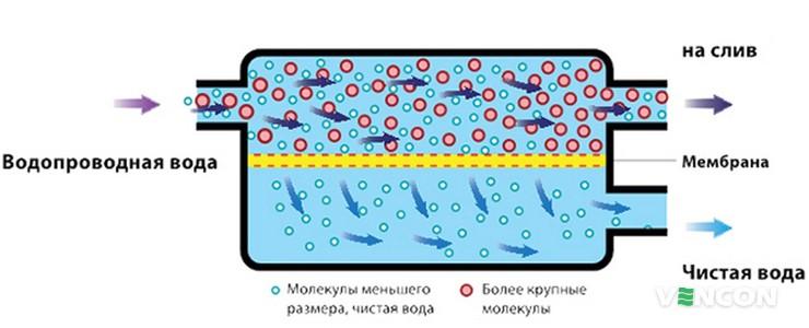 Для чего нужна мембрана обратного осмоса