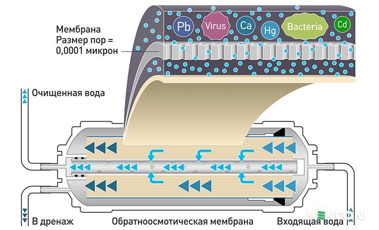 Какие примеси удаляет обратноосмотическая мембрана?