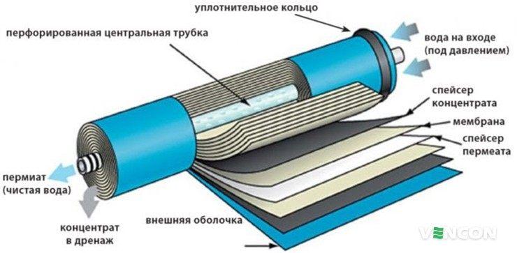 Конструктивные особенности обратноосмотической мембраны