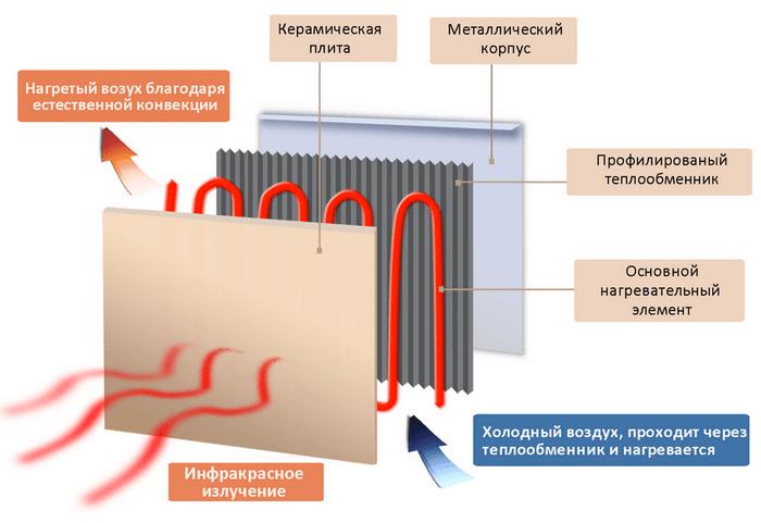 Как работает инфракрасный обогреватель?
