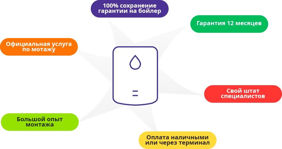 Требования к установке водонагревателя