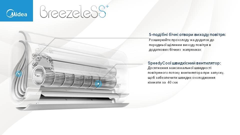 Плюсы и отзывы Midea BreezeleSS+ FA-12N8D6-I/FA-12N8D6-O